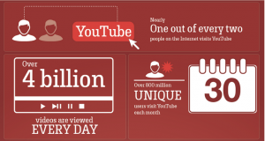 FACTS ABOUT YOUTUBE