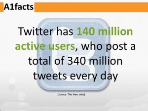 Facts About Twitter