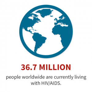 HIV AIDS Facts