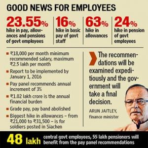 7th Pay Commission Latest